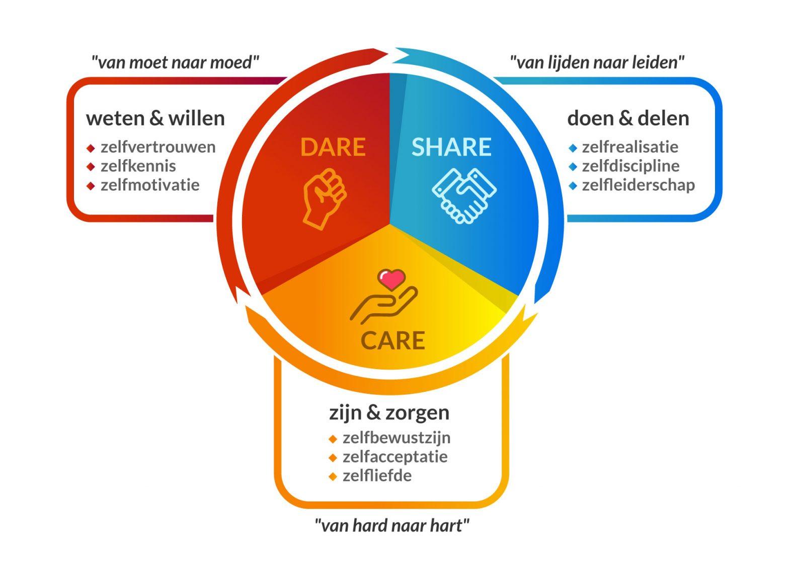 CARE, DARE & SHARE methodiek van Leid met Lef voor meer authentiek en persoonlijk leiderschap