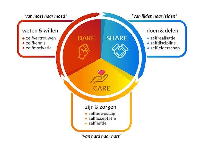 CARE, DARE & SHARE methodiek van Leid met Lef voor de ontwikkeling van authentiek leiderschap