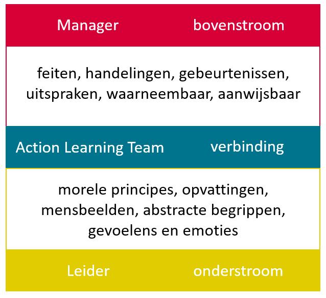 deze afbeelding visualiseert hoe het action learning team de boven en onderstroom verbind. daar waar de manager in de bovenstroom acteert en de leider in de onderstroom. dit is essentieel in het vergoten van teamperfomance en het bouwen van action learning teams.