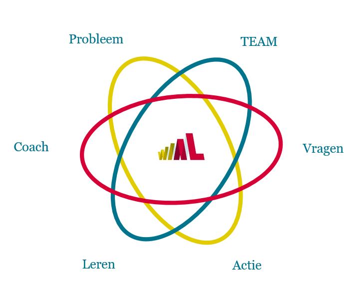 WIAL Leren in het werk betreft de dynamiek tussen de zes componenten van action learning teams bouwen op basis waarvan je team performance vergroot. dit zijn Probleem, Team, Vragen, Actie, Leren en de Coach.