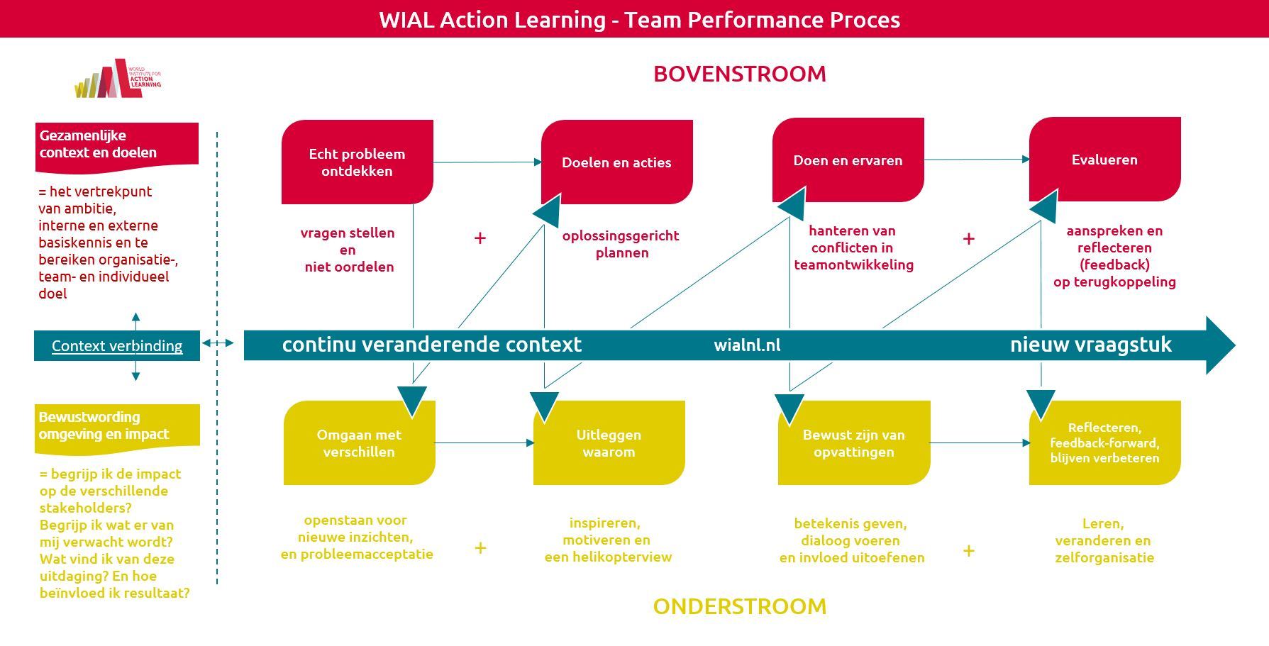 WIAL Team Performance Proces