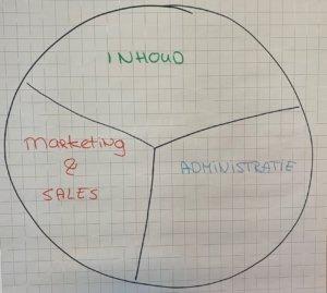 Inhoud, Administratie of Marketing - waar besteed jij de meeste tijd aan?