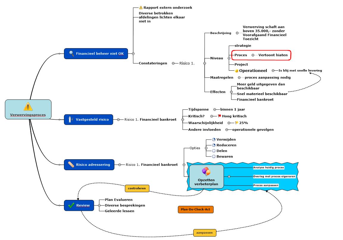 Visual Increase Proces Analyse Verbeterplan