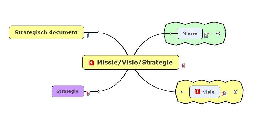 Visual Increase Missie Visie Strategie