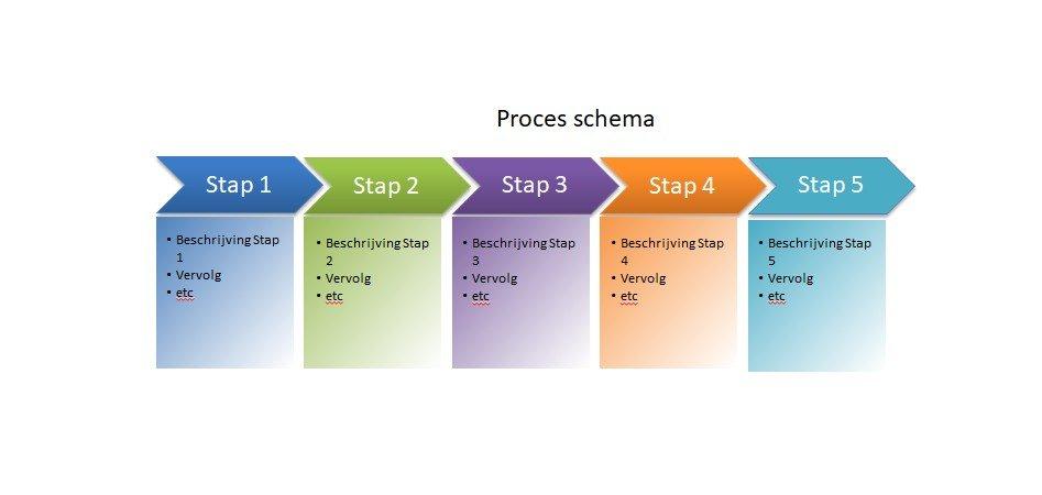 Bedrijfsprocessen analyseren. Proces schema