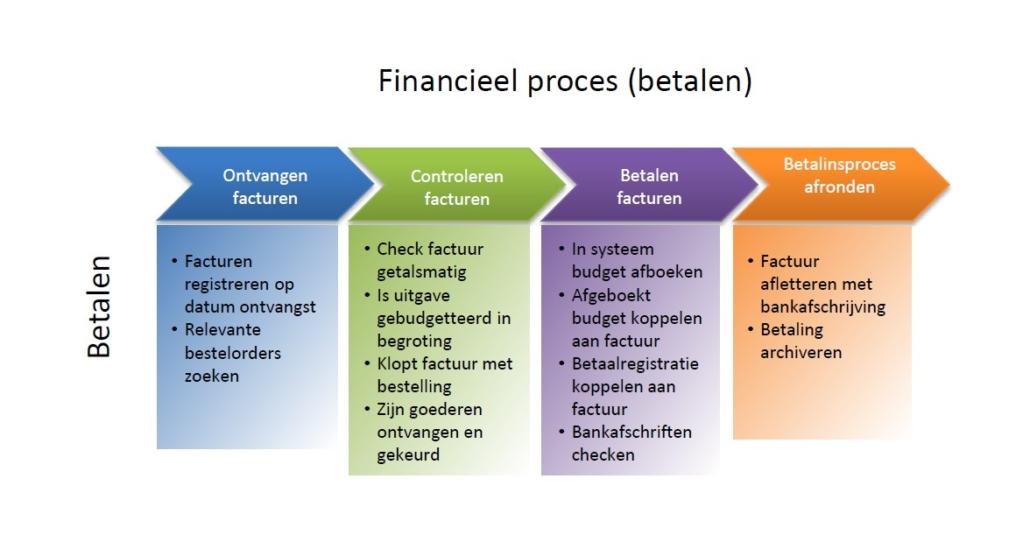Financieel proces 'betalen'