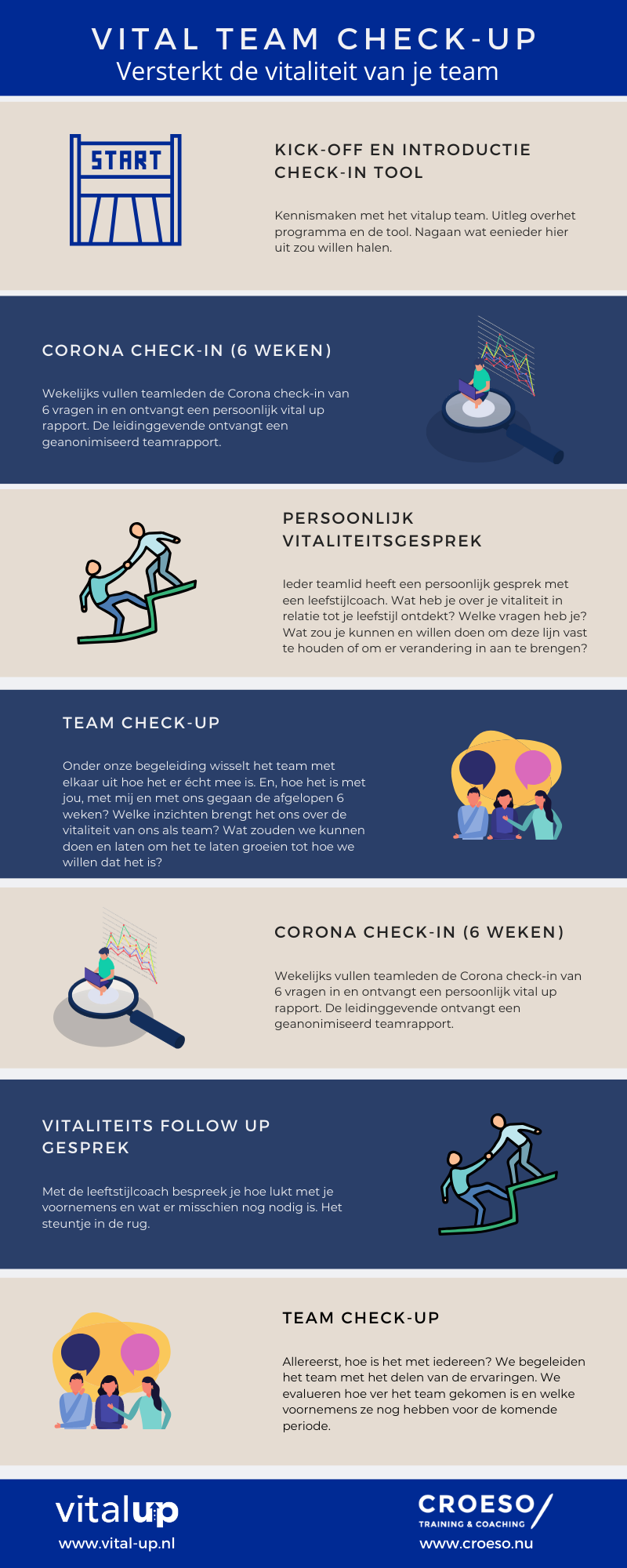 Infographice Vital team check up