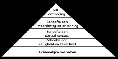 De piramide van Maslow