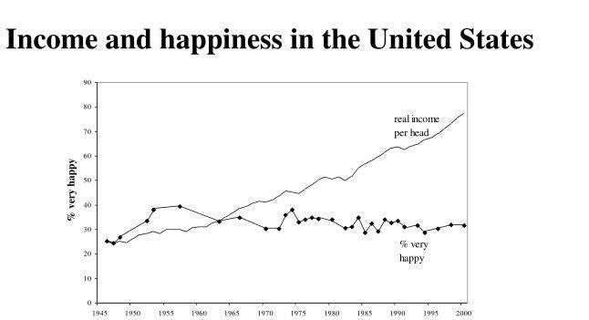 Relatie tussen welvaart en geluk