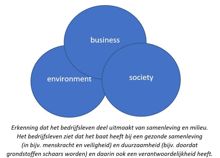 Shared value ziet business als onderdeel van de samenleving en het ecosysteem.