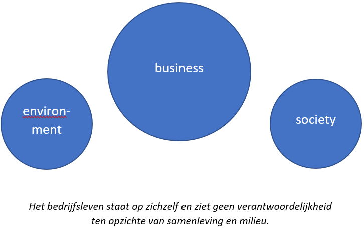 De klassieke opvatting van economie: the purpose of business is business. Ofwel: shareholder value.