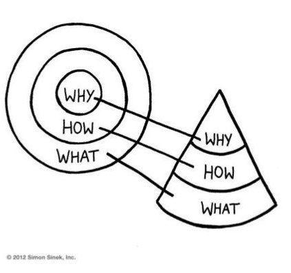 De gouden cirkel van Sinek omgezet in een kegel Purpose waar komt die term vandaan