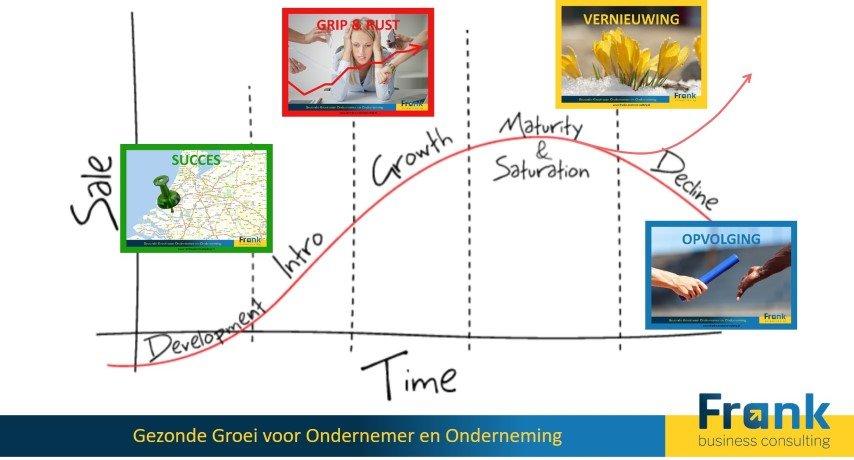 FBC ondernemerlevenscyclus