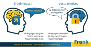 Frank Business Consulting groeimindset